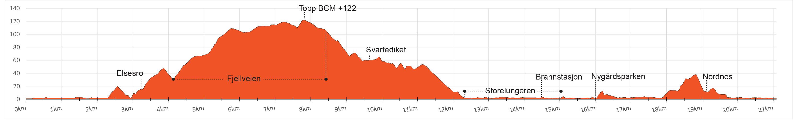 bergen half marathon